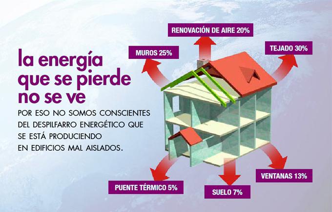 Aislamiento térmico de fachadas | Pintugar – pintura y decoración